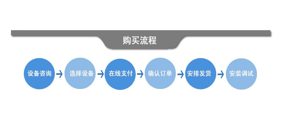 产品介绍购买流程